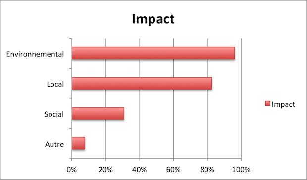 Impact Milgoulle investissement participatif