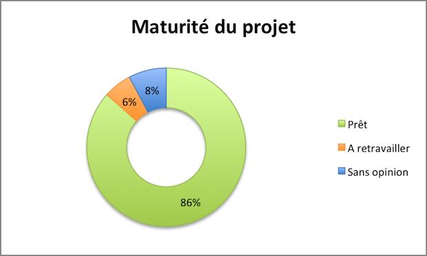 Maturité projet Milgoulle