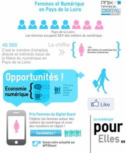 Infographie_PFDOuest-Femmes-du-numérique-en-pays-de-la-loire