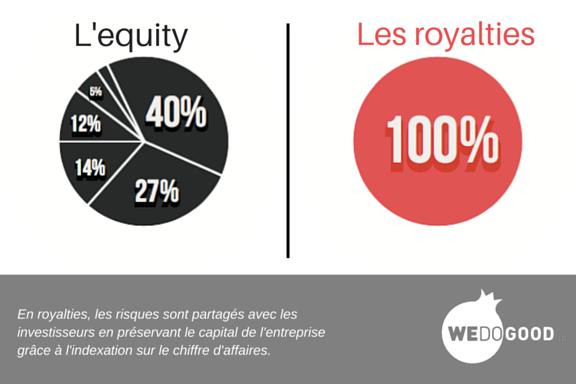 Capital vs royalties