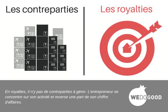Contreparties vs royalties
