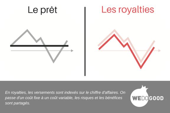 Prêt vs royalties