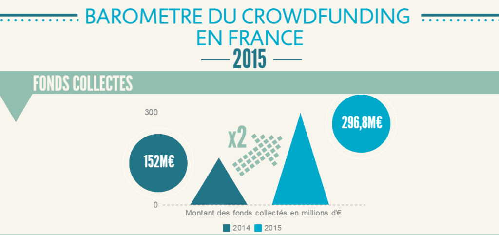 20160229 Baromètre crowdfunding 2015 A