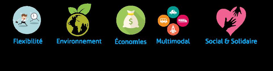 Flexibilité - Environnement - Economies - Multimodal - Social et Solidaire