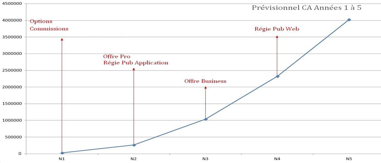 previsionnel-graphique