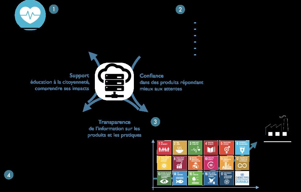 myLabel produits des impacts sociaux, environnemetaux et économiques