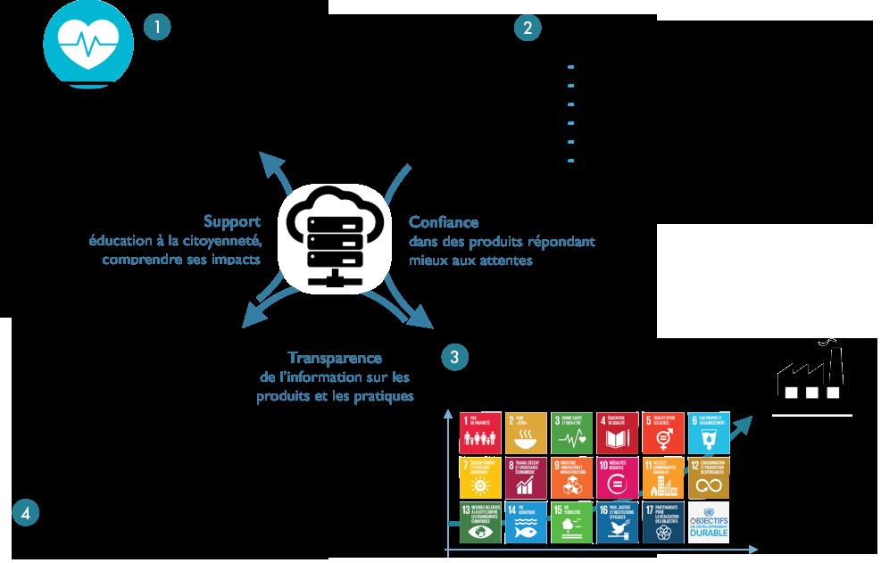 myLabel connecte les consommateurs, associations et entreprises dans un cercle vertueux