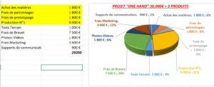plan de financement de Naest à 30000 euros