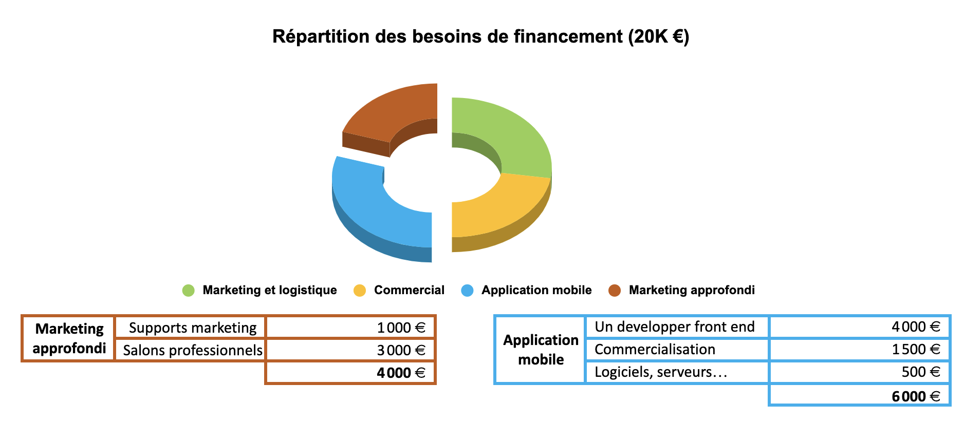 Besoin de financement (2)