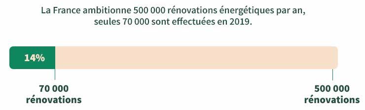 La France ambitionne 500 000 rénovations énergétiques par an, seules 70 000 sont effectuées en 2019.