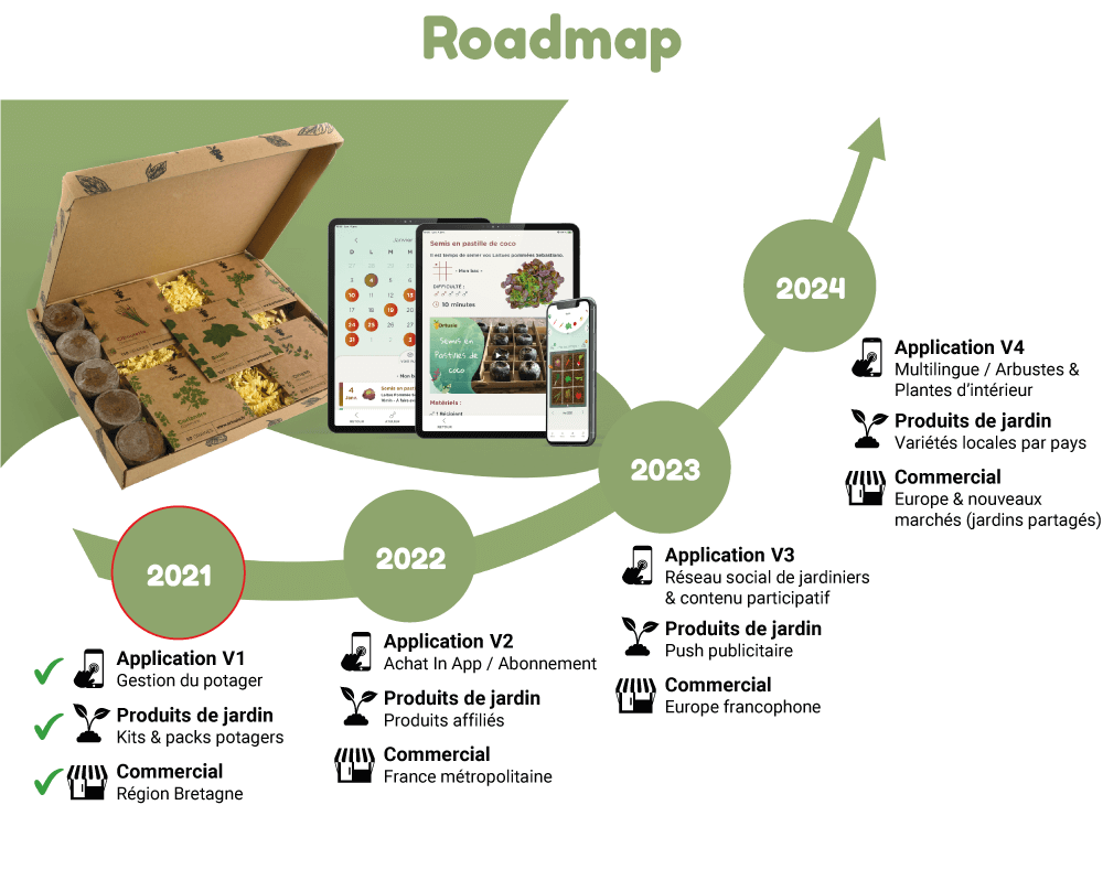 ortusia-la-roadmap