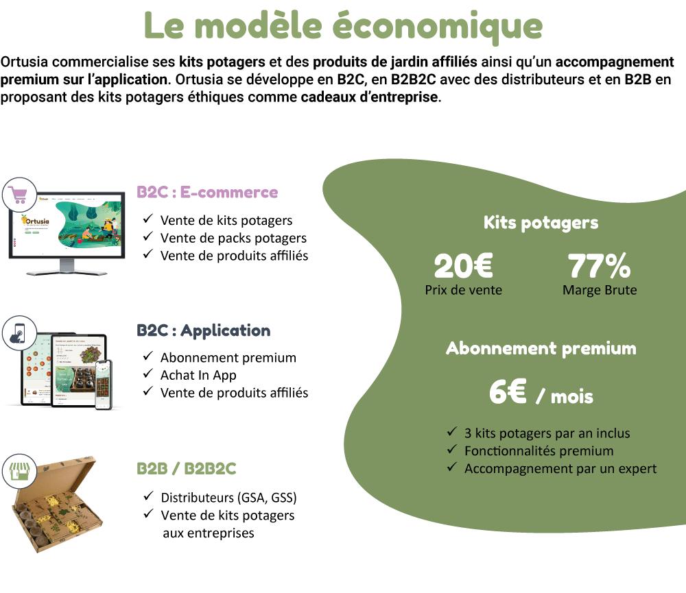 ortusia-modele-economique