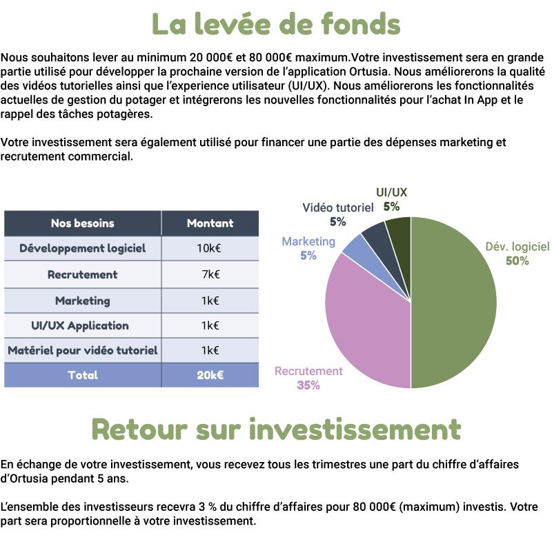 ortusia-investissement-20k