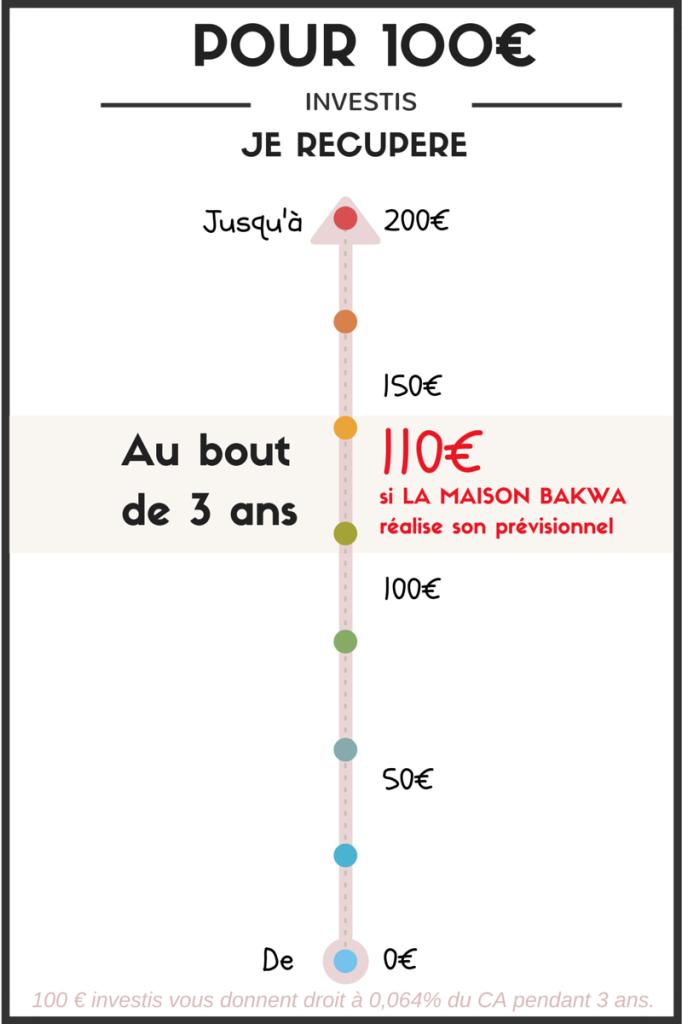 Maison Bakwa - Pour 100 €