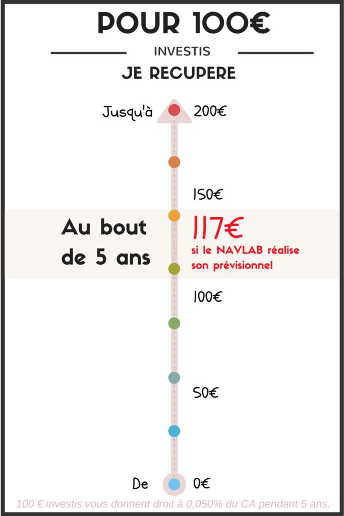 NavLab - Pour 100€