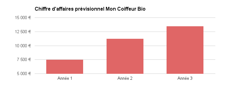 Mon Coiffeur Bio graphique prévisionnel