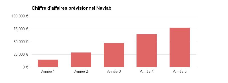 Navlab graphique prévisionnel 2