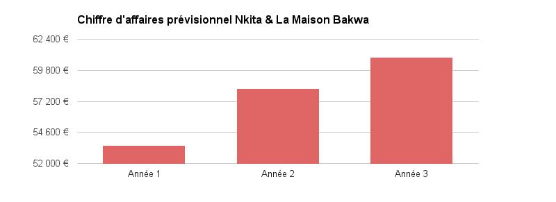 Nkita graphique prévisionnel
