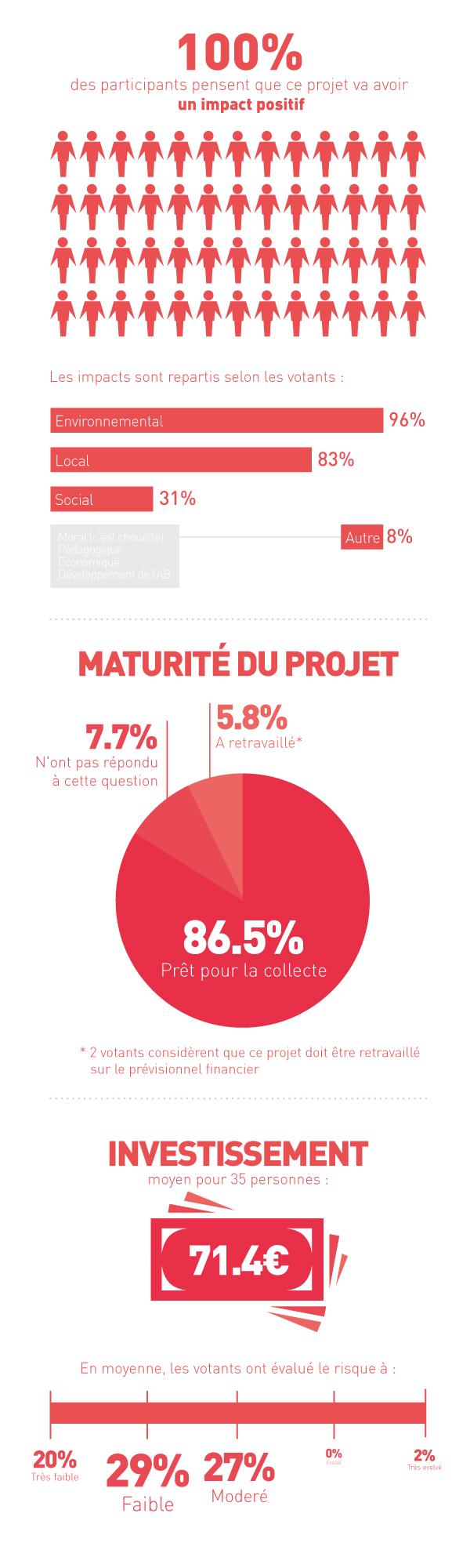 Statistiques du projet